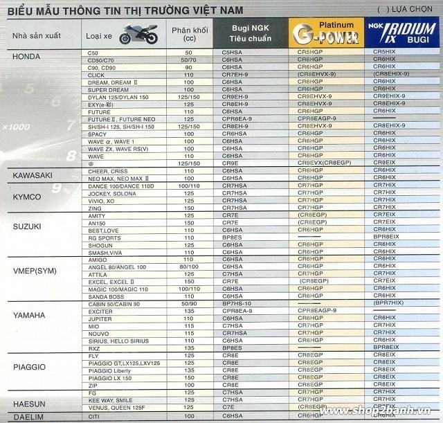 Ý nghĩa thông số bugi ngk và cách lựa chọn phù hợp cho xe máy - 2