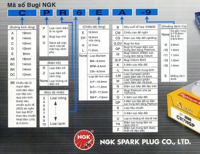 Ý nghĩa thông số bugi NGK và cách lựa chọn phù hợp cho xe máy